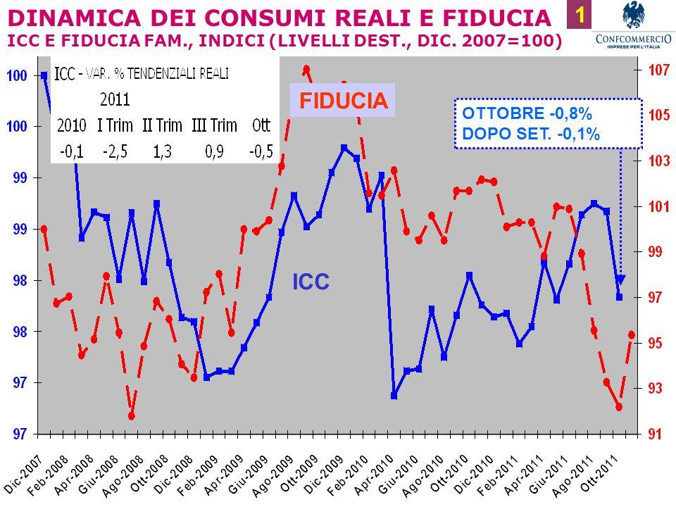 1 DINAMICA DEI CONSUMI REALI E FIDUCIA ICC E FIDUCIA FAM., INDICI (LIVELLI DEST., DIC.