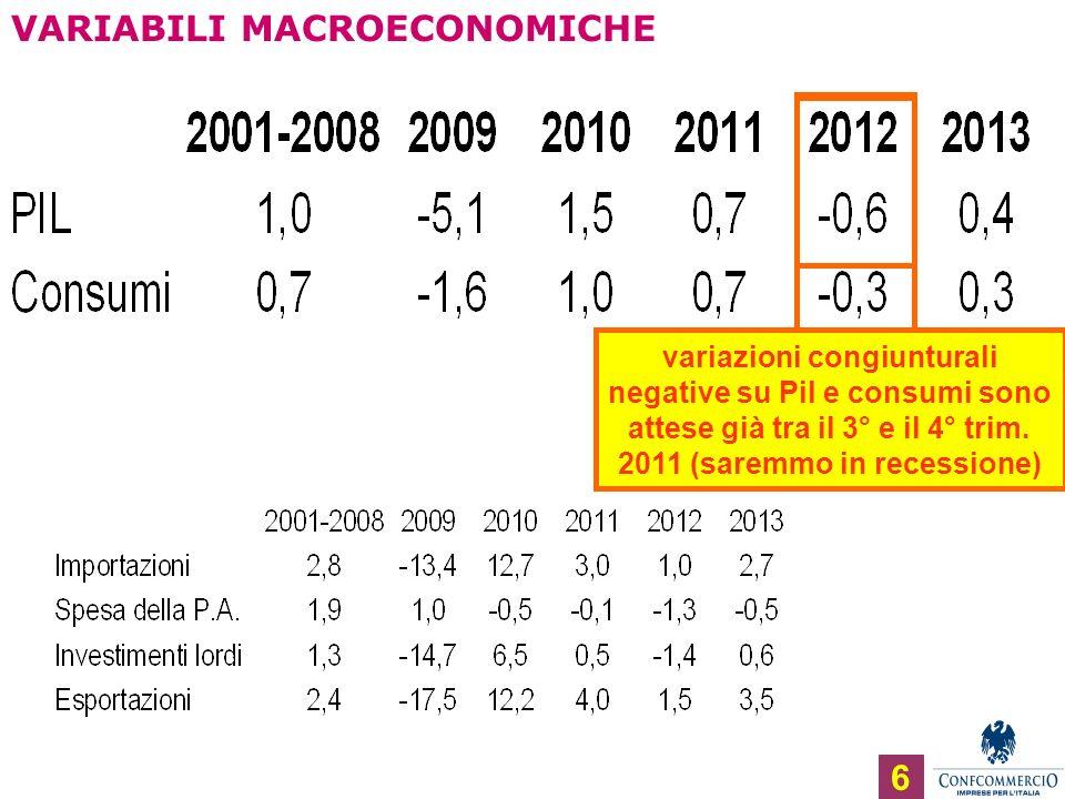 VARIABILI MACROECONOMICHE 6 variazioni congiunturali negative su Pil e consumi sono attese già tra il 3° e il 4° trim.