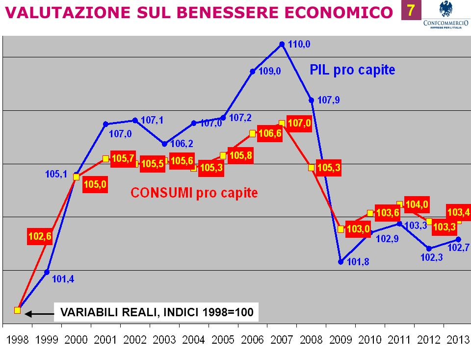 VALUTAZIONE SUL BENESSERE ECONOMICO 7 VARIABILI REALI, INDICI 1998=100