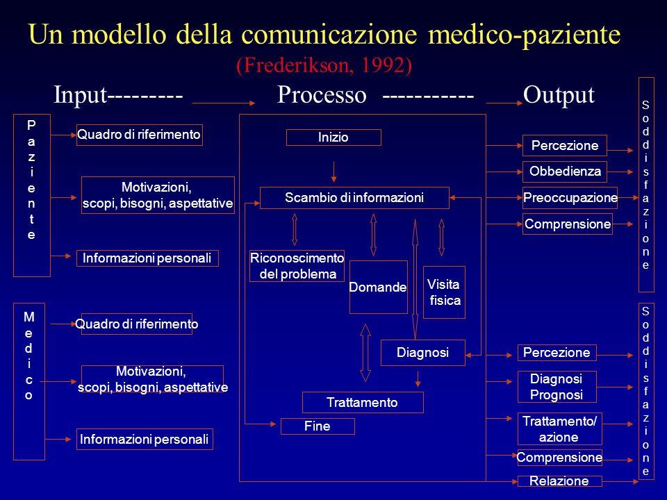 Un modello della comunicazione medico-paziente (Frederikson, 1992) Input--------- Processo ----------- Output PazientePaziente Quadro di riferimento M