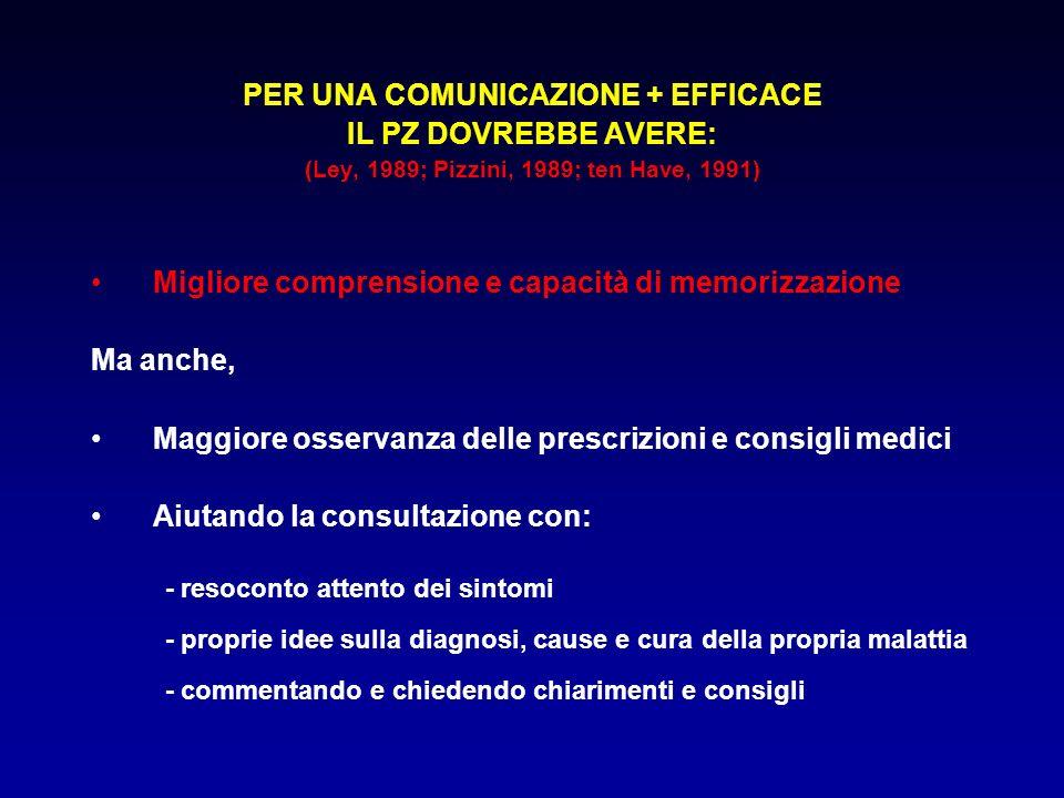 PER UNA COMUNICAZIONE + EFFICACE IL PZ DOVREBBE AVERE: (Ley, 1989; Pizzini, 1989; ten Have, 1991) Migliore comprensione e capacità di memorizzazione M