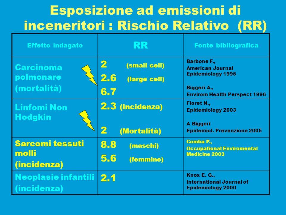 Esposizione ad emissioni di inceneritori : Rischio Relativo (RR) Effetto indagato RR Fonte bibliografica Carcinoma polmonare (mortalità) 2 (small cell