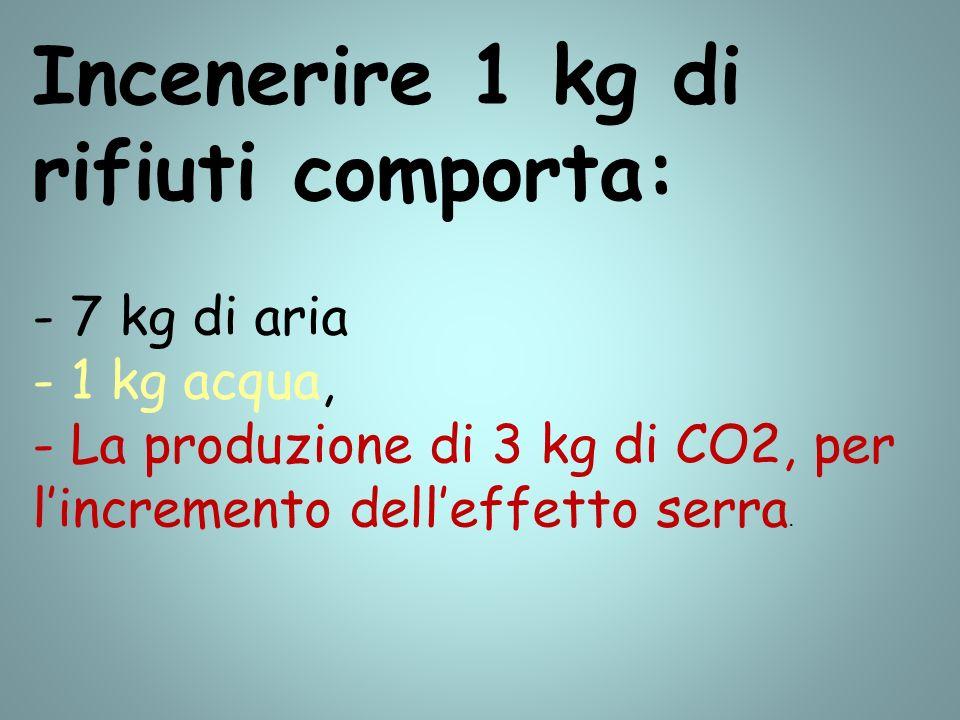 Incenerire 1 kg di rifiuti comporta: - 7 kg di aria - 1 kg acqua, - La produzione di 3 kg di CO2, per lincremento delleffetto serra.