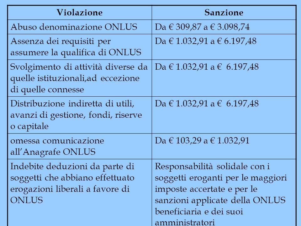ViolazioneSanzione Abuso denominazione ONLUSDa 309,87 a 3.098,74 Assenza dei requisiti per assumere la qualifica di ONLUS Da 1.032,91 a 6.197,48 Svolg