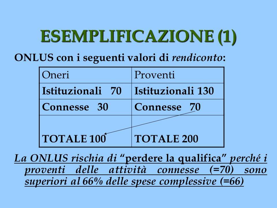 ESEMPLIFICAZIONE (1) ONLUS con i seguenti valori di rendiconto : La ONLUS rischia di perdere la qualifica perché i proventi delle attività connesse (=
