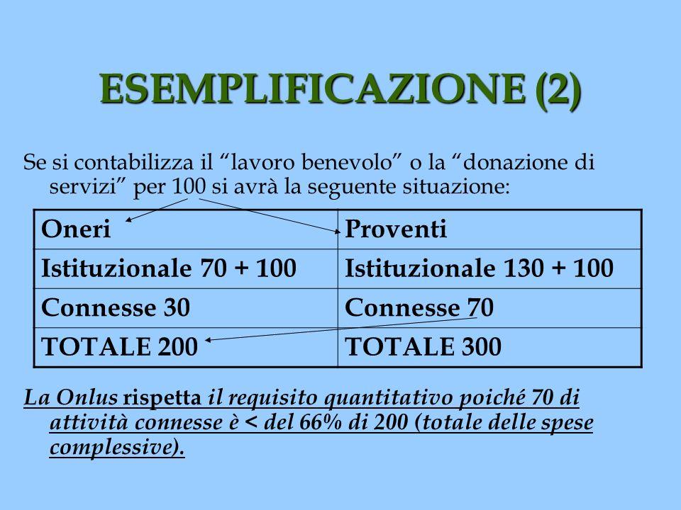 ESEMPLIFICAZIONE (2) Se si contabilizza il lavoro benevolo o la donazione di servizi per 100 si avrà la seguente situazione: La Onlus rispetta il requ