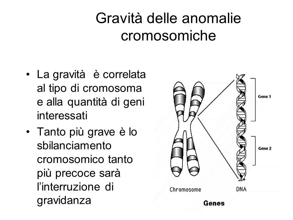 Gravità delle anomalie cromosomiche La gravità è correlata al tipo di cromosoma e alla quantità di geni interessati Tanto più grave è lo sbilanciament