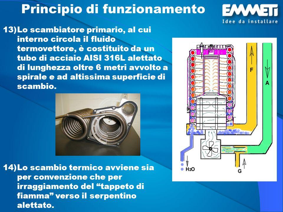 Principio di funzionamento 13) 13)Lo scambiatore primario, al cui interno circola il fluido termovettore, è costituito da un tubo di acciaio AISI 316L