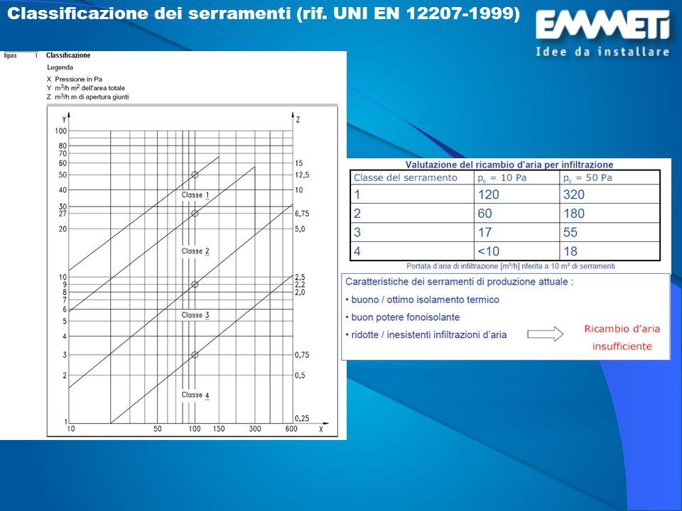 Classificazione dei serramenti (rif. UNI EN 12207-1999)