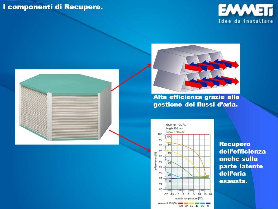 I componenti di Recupera. Alta efficienza grazie alla gestione dei flussi daria. Recupero dellefficienza anche sulla parte latente dellaria esausta.