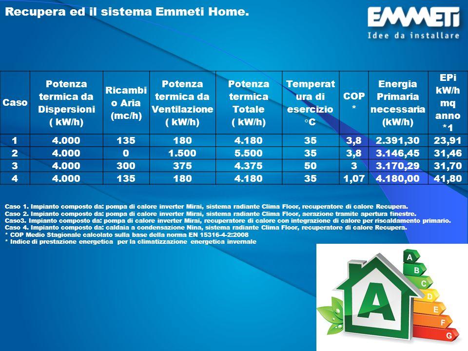 Caso Potenza termica da Dispersioni ( kW/h) Ricambi o Aria (mc/h) Potenza termica da Ventilazione ( kW/h) Potenza termica Totale ( kW/h) Temperat ura