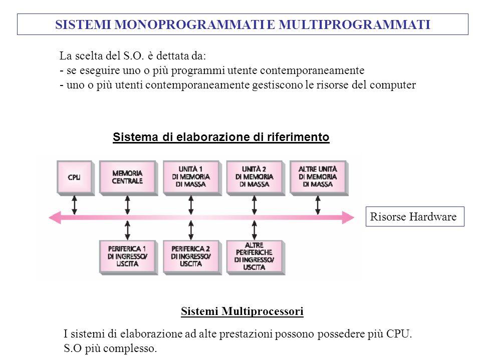 SISTEMI MONOPROGRAMMATI E MULTIPROGRAMMATI La scelta del S.O. è dettata da: - se eseguire uno o più programmi utente contemporaneamente - uno o più ut