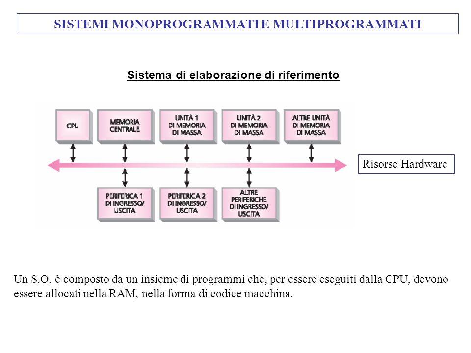 Sistema di elaborazione di riferimento Risorse Hardware SISTEMI MONOPROGRAMMATI E MULTIPROGRAMMATI Un S.O. è composto da un insieme di programmi che,