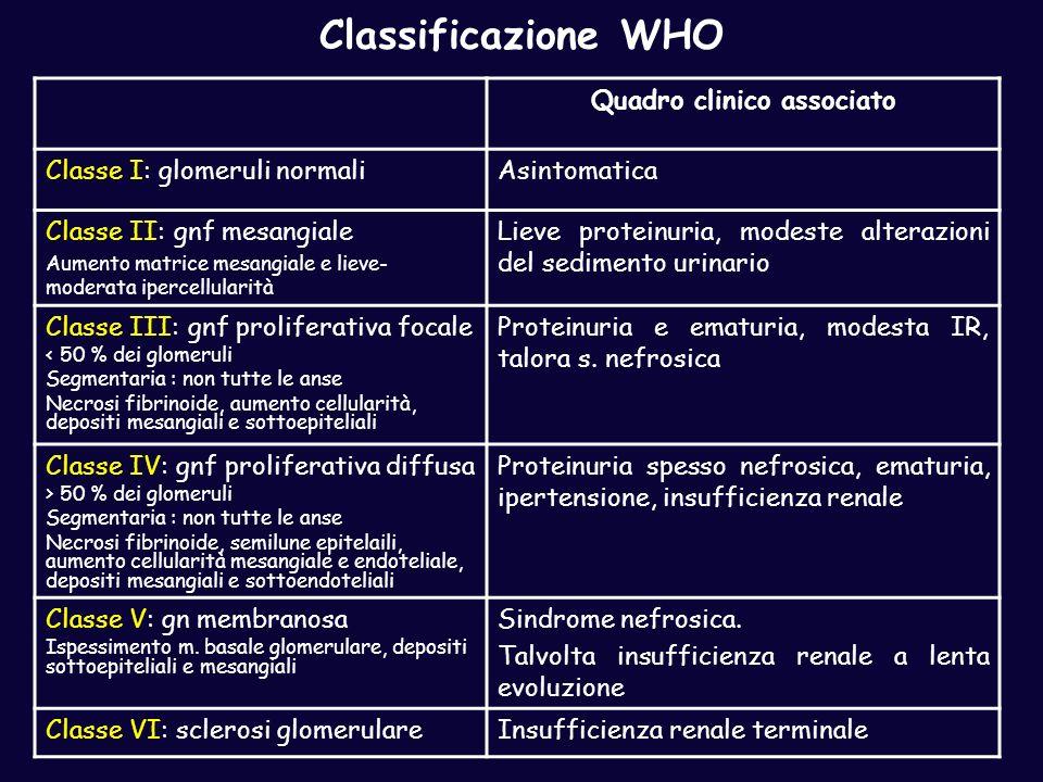Classificazione WHO Quadro clinico associato Classe I: glomeruli normaliAsintomatica Classe II: gnf mesangiale Aumento matrice mesangiale e lieve- mod
