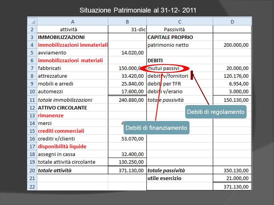 Situazione Patrimoniale al 31-12- 2011 Debiti di finanziamento Debiti di regolamento