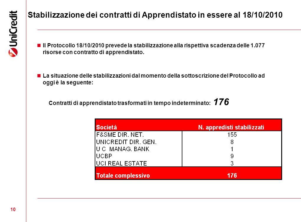 10 Stabilizzazione dei contratti di Apprendistato in essere al 18/10/2010 Il Protocollo 18/10/2010 prevede la stabilizzazione alla rispettiva scadenza