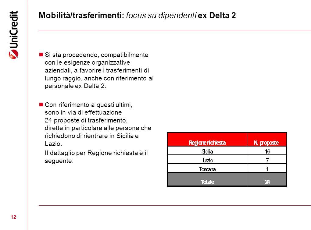 12 Mobilità/trasferimenti: focus su dipendenti ex Delta 2 Si sta procedendo, compatibilmente con le esigenze organizzative aziendali, a favorire i tra