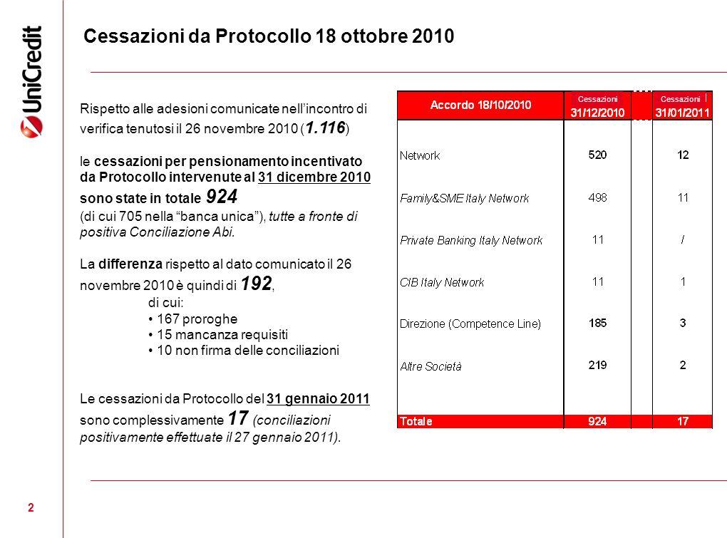 2 Cessazioni da Protocollo 18 ottobre 2010 Rispetto alle adesioni comunicate nellincontro di verifica tenutosi il 26 novembre 2010 ( 1.116 ) le cessaz