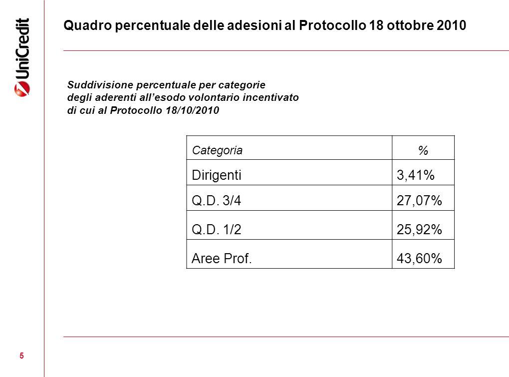 5 Quadro percentuale delle adesioni al Protocollo 18 ottobre 2010 Categoria% Dirigenti3,41% Q.D. 3/427,07% Q.D. 1/225,92% Aree Prof.43,60% Suddivision