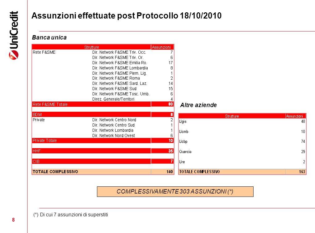 8 Assunzioni effettuate post Protocollo 18/10/2010 COMPLESSIVAMENTE 303 ASSUNZIONI (*) Banca unica Altre aziende (*) Di cui 7 assunzioni di superstiti