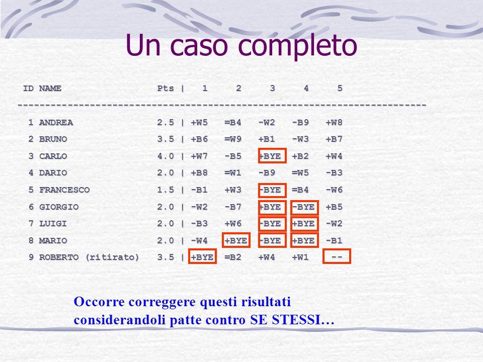 Un caso completo ID NAME Pts | 1 2 3 4 5 ID NAME Pts | 1 2 3 4 5------------------------------------------------------------------------- 1 ANDREA 2.5 | +W5 =B4 -W2 -B9 +W8 1 ANDREA 2.5 | +W5 =B4 -W2 -B9 +W8 2 BRUNO 3.5 | +B6 =W9 +B1 -W3 +B7 2 BRUNO 3.5 | +B6 =W9 +B1 -W3 +B7 3 CARLO 4.0 | +W7 -B5 +BYE +B2 +W4 3 CARLO 4.0 | +W7 -B5 +BYE +B2 +W4 4 DARIO 2.0 | +B8 =W1 -B9 =W5 -B3 4 DARIO 2.0 | +B8 =W1 -B9 =W5 -B3 5 FRANCESCO 1.5 | -B1 +W3 -BYE =B4 -W6 5 FRANCESCO 1.5 | -B1 +W3 -BYE =B4 -W6 6 GIORGIO 2.0 | -W2 -B7 +BYE -BYE +B5 6 GIORGIO 2.0 | -W2 -B7 +BYE -BYE +B5 7 LUIGI 2.0 | -B3 +W6 -BYE +BYE -W2 7 LUIGI 2.0 | -B3 +W6 -BYE +BYE -W2 8 MARIO 2.0 | -W4 +BYE -BYE +BYE -B1 8 MARIO 2.0 | -W4 +BYE -BYE +BYE -B1 9 ROBERTO (ritirato) 3.5 | +BYE =B2 +W4 +W1 -- 9 ROBERTO (ritirato) 3.5 | +BYE =B2 +W4 +W1 -- Occorre correggere questi risultati considerandoli patte contro SE STESSI…