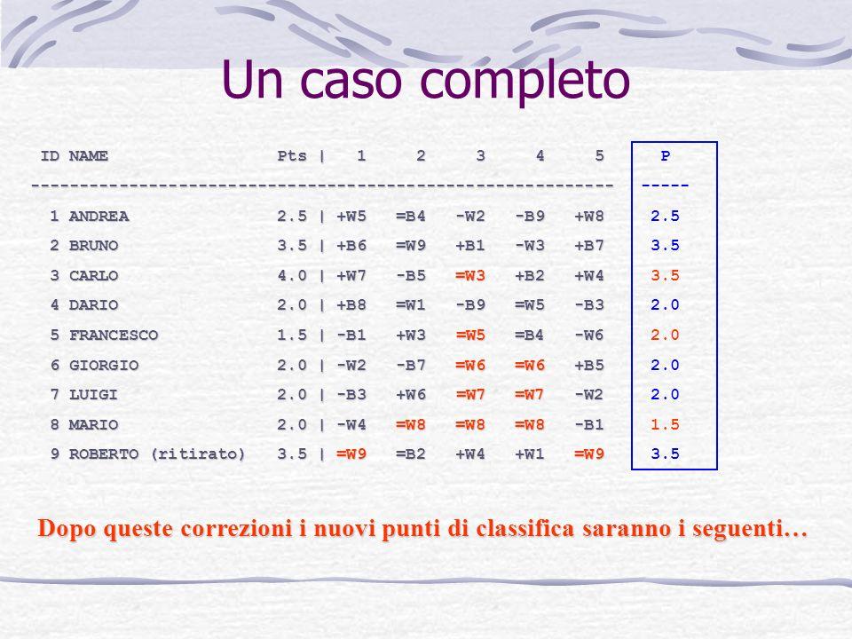 Un caso completo ID NAME Pts | 1 2 3 4 5 ID NAME Pts | 1 2 3 4 5----------------------------------------------------------- 1 ANDREA 2.5 | +W5 =B4 -W2 -B9 +W8 1 ANDREA 2.5 | +W5 =B4 -W2 -B9 +W8 2 BRUNO 3.5 | +B6 =W9 +B1 -W3 +B7 2 BRUNO 3.5 | +B6 =W9 +B1 -W3 +B7 3 CARLO 4.0 | +W7 -B5 =W3 +B2 +W4 3 CARLO 4.0 | +W7 -B5 =W3 +B2 +W4 4 DARIO 2.0 | +B8 =W1 -B9 =W5 -B3 4 DARIO 2.0 | +B8 =W1 -B9 =W5 -B3 5 FRANCESCO 1.5 | -B1 +W3 =W5 =B4 -W6 5 FRANCESCO 1.5 | -B1 +W3 =W5 =B4 -W6 6 GIORGIO 2.0 | -W2 -B7 =W6 =W6 +B5 6 GIORGIO 2.0 | -W2 -B7 =W6 =W6 +B5 7 LUIGI 2.0 | -B3 +W6 =W7 =W7 -W2 7 LUIGI 2.0 | -B3 +W6 =W7 =W7 -W2 8 MARIO 2.0 | -W4 =W8 =W8 =W8 -B1 8 MARIO 2.0 | -W4 =W8 =W8 =W8 -B1 9 ROBERTO (ritirato) 3.5 | =W9 =B2 +W4 +W1 =W9 9 ROBERTO (ritirato) 3.5 | =W9 =B2 +W4 +W1 =W9 Dopo queste correzioni i nuovi punti di classifica saranno i seguenti… P ----- 2.5 3.5 2.0 1.5 3.5