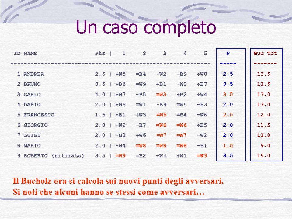 Un caso completo ID NAME Pts | 1 2 3 4 5 ID NAME Pts | 1 2 3 4 5----------------------------------------------------------- 1 ANDREA 2.5 | +W5 =B4 -W2 -B9 +W8 1 ANDREA 2.5 | +W5 =B4 -W2 -B9 +W8 2 BRUNO 3.5 | +B6 =W9 +B1 -W3 +B7 2 BRUNO 3.5 | +B6 =W9 +B1 -W3 +B7 3 CARLO 4.0 | +W7 -B5 =W3 +B2 +W4 3 CARLO 4.0 | +W7 -B5 =W3 +B2 +W4 4 DARIO 2.0 | +B8 =W1 -B9 =W5 -B3 4 DARIO 2.0 | +B8 =W1 -B9 =W5 -B3 5 FRANCESCO 1.5 | -B1 +W3 =W5 =B4 -W6 5 FRANCESCO 1.5 | -B1 +W3 =W5 =B4 -W6 6 GIORGIO 2.0 | -W2 -B7 =W6 =W6 +B5 6 GIORGIO 2.0 | -W2 -B7 =W6 =W6 +B5 7 LUIGI 2.0 | -B3 +W6 =W7 =W7 -W2 7 LUIGI 2.0 | -B3 +W6 =W7 =W7 -W2 8 MARIO 2.0 | -W4 =W8 =W8 =W8 -B1 8 MARIO 2.0 | -W4 =W8 =W8 =W8 -B1 9 ROBERTO (ritirato) 3.5 | =W9 =B2 +W4 +W1 =W9 9 ROBERTO (ritirato) 3.5 | =W9 =B2 +W4 +W1 =W9 Il Bucholz ora si calcola sui nuovi punti degli avversari.