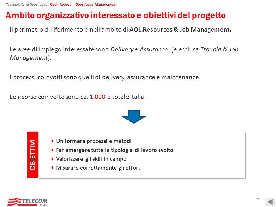 Technology & Operations Open Access – Operations Management Overview attività in perimetro e schema di riferimento WFM / Daily Work RJM Front End Delivery (PIU.CM) Front End Delivery (PIU.CM) Back Office Delivery (PIU.BO) Back Office Delivery (PIU.BO) Back Office Assurance (PIU.BO) Back Office Assurance (PIU.BO) Supporto Delivery (Help Me) Supporto Delivery (Help Me) Back Office Maintenance (PIU.M) Back Office Maintenance (PIU.M) Tutte le attività del perimetro sono state mappate e censite secondo 5 macro-processi.