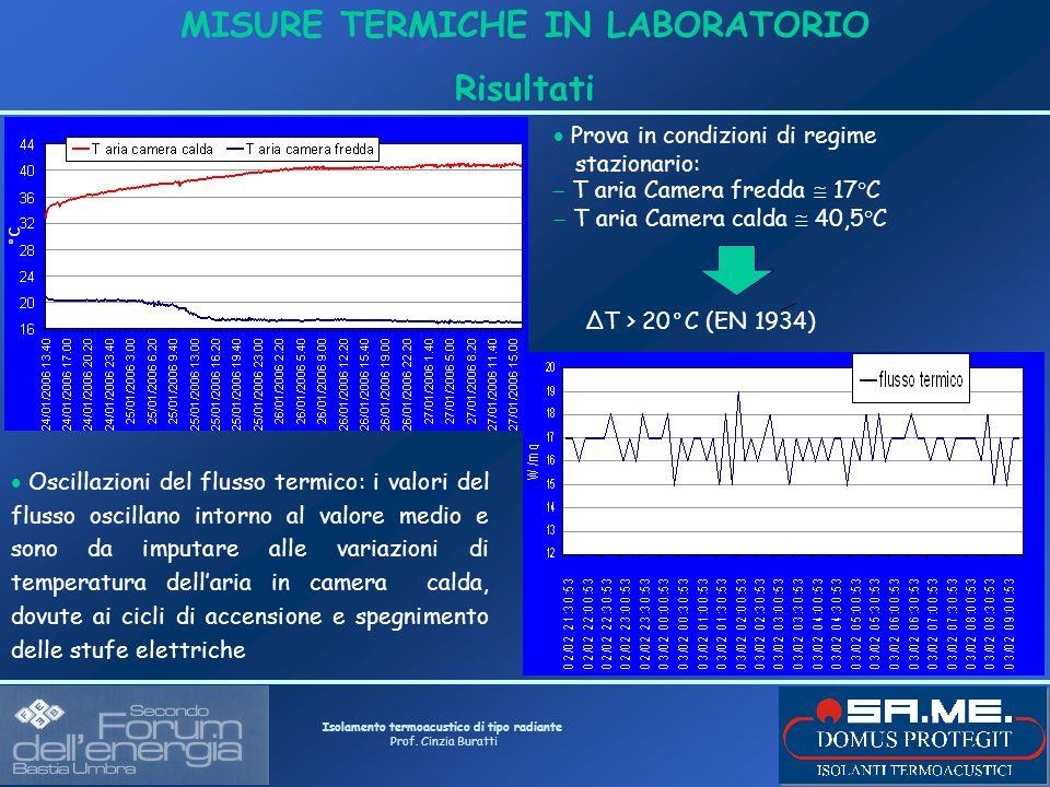 Isolamento termoacustico di tipo radiante Prof. Cinzia Buratti MISURE TERMICHE IN LABORATORIO Risultati Prova in condizioni di regime stazionario: T a
