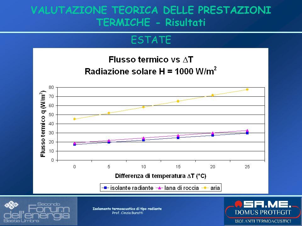 Isolamento termoacustico di tipo radiante Prof. Cinzia Buratti VALUTAZIONE TEORICA DELLE PRESTAZIONI TERMICHE - Risultati ESTATE
