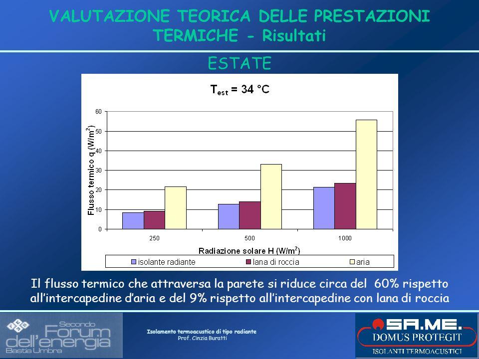 Isolamento termoacustico di tipo radiante Prof. Cinzia Buratti VALUTAZIONE TEORICA DELLE PRESTAZIONI TERMICHE - Risultati ESTATE Il flusso termico che