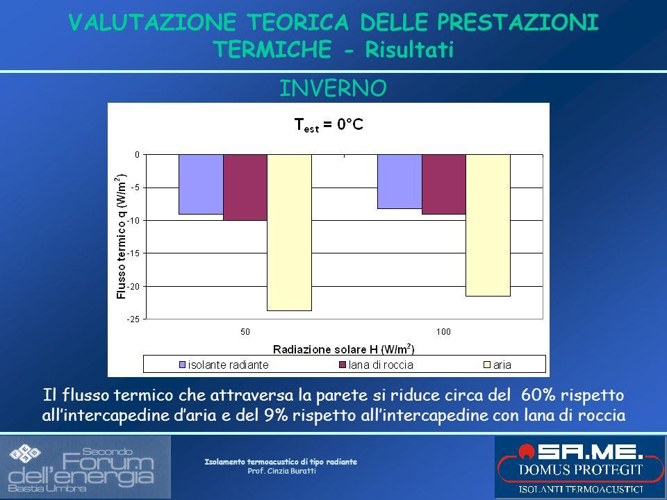 Isolamento termoacustico di tipo radiante Prof. Cinzia Buratti VALUTAZIONE TEORICA DELLE PRESTAZIONI TERMICHE - Risultati INVERNO Il flusso termico ch