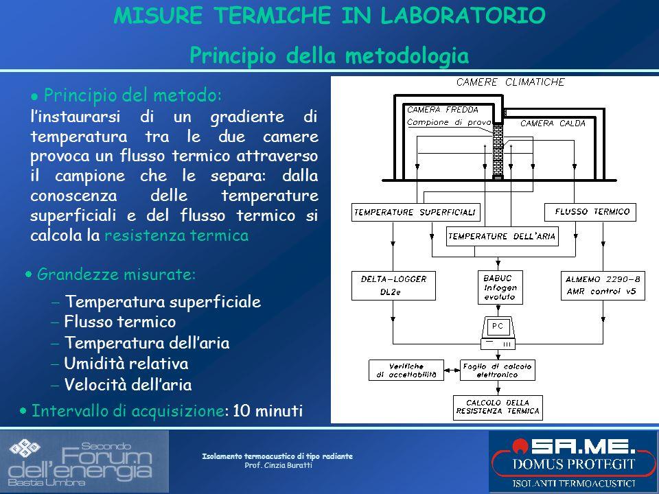 Isolamento termoacustico di tipo radiante Prof. Cinzia Buratti MISURE TERMICHE IN LABORATORIO Principio della metodologia Grandezze misurate: Temperat