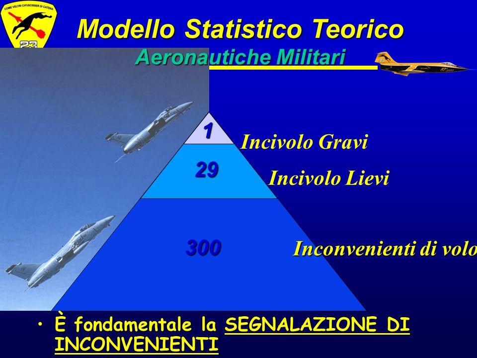1 29 300 Incivolo Gravi Incivolo Lievi Inconvenienti di volo Modello Statistico Teorico Aeronautiche Militari È fondamentale la SEGNALAZIONE DI INCONV