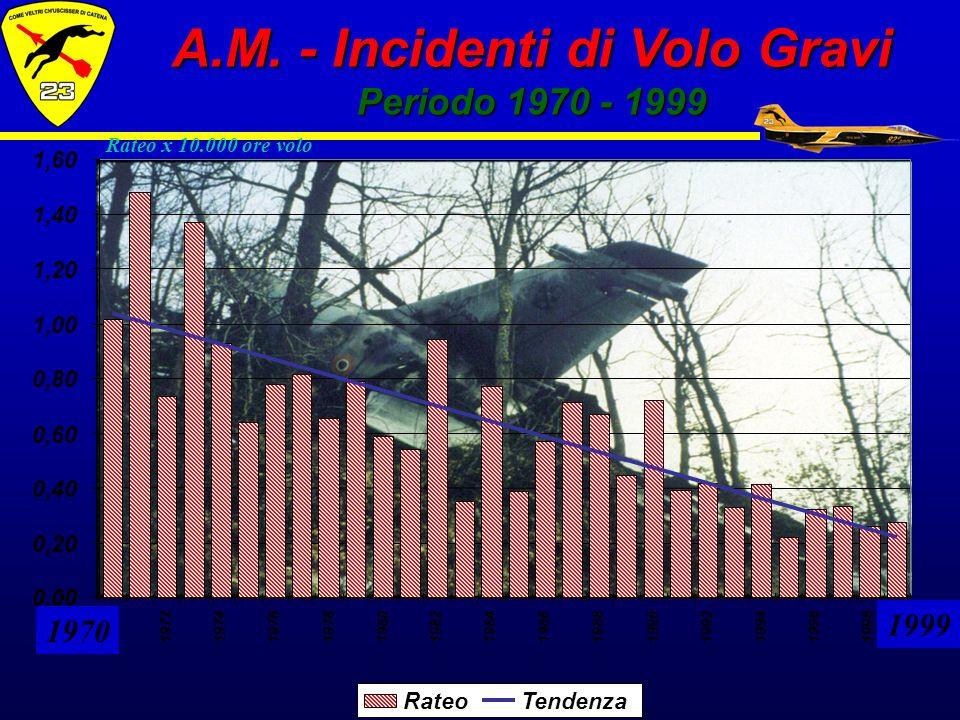 Rateo x 10.000 ore volo 1999 1970 A.M. - Incidenti di Volo Gravi Periodo 1970 - 1999