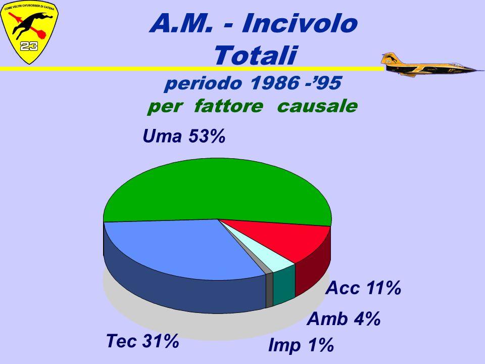 A.M. - Incivolo Totali periodo 1986 -95 per fattore causale Uma 53% Tec 31% Acc 11% Amb 4% Imp 1%