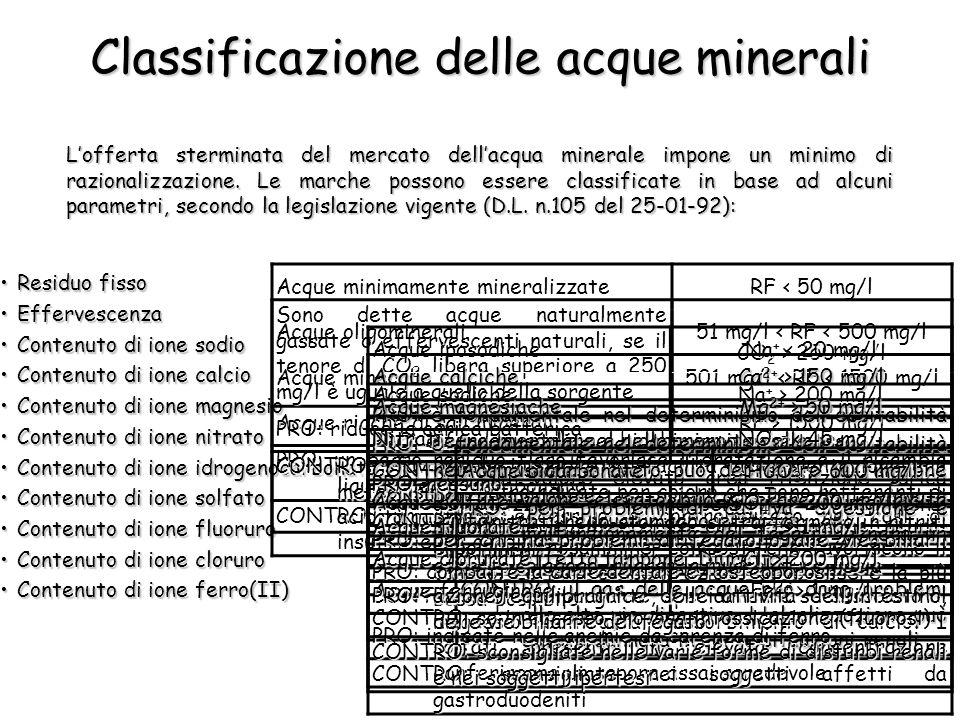 Residuo fissoResiduo fisso EffervescenzaEffervescenza Contenuto di ione sodioContenuto di ione sodio Contenuto di ione calcioContenuto di ione calcio