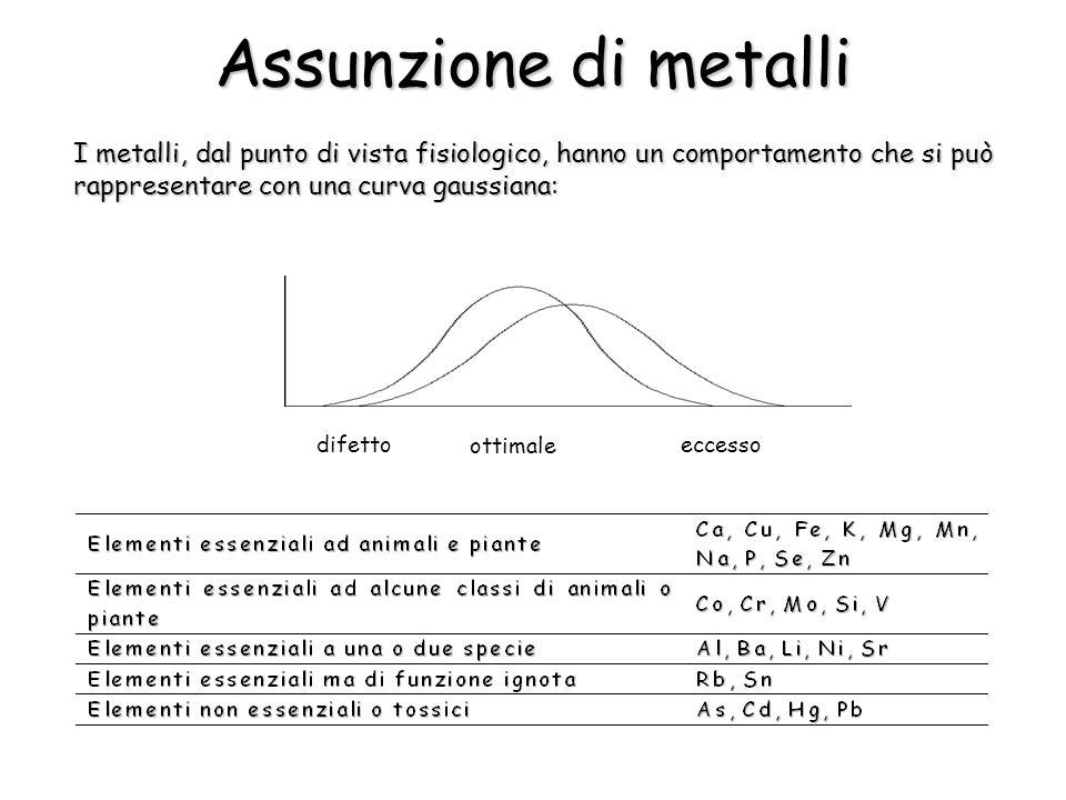 Assunzione di metalli I metalli, dal punto di vista fisiologico, hanno un comportamento che si può rappresentare con una curva gaussiana: ottimale ecc