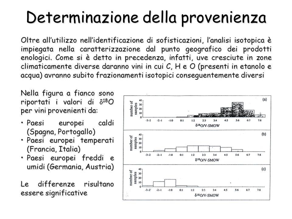 Determinazione della provenienza Oltre allutilizzo nellidentificazione di sofisticazioni, lanalisi isotopica è impiegata nella caratterizzazione dal p