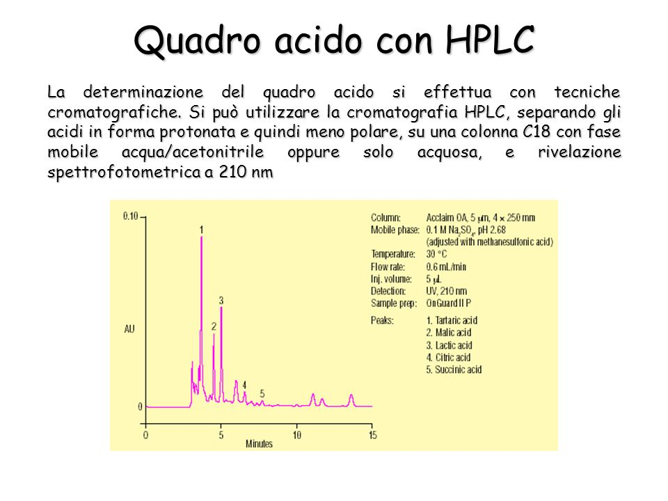 Quadro acido con HPLC La determinazione del quadro acido si effettua con tecniche cromatografiche. Si può utilizzare la cromatografia HPLC, separando