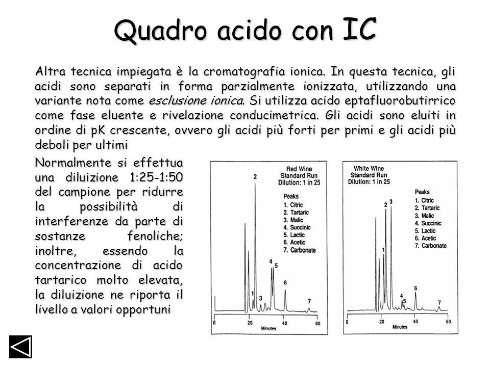 Quadro acido con IC Altra tecnica impiegata è la cromatografia ionica. In questa tecnica, gli acidi sono separati in forma parzialmente ionizzata, uti
