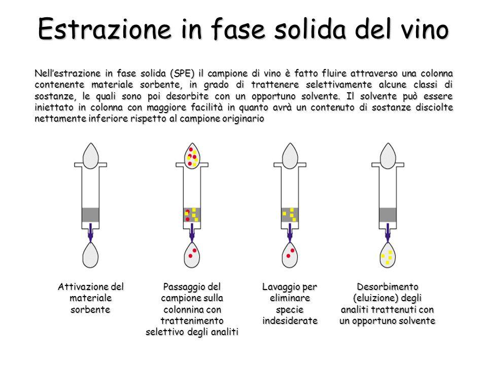 Estrazione in fase solida del vino Nellestrazione in fase solida (SPE) il campione di vino è fatto fluire attraverso una colonna contenente materiale