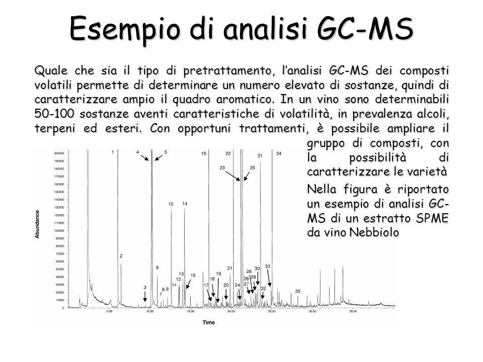 Quale che sia il tipo di pretrattamento, lanalisi GC-MS dei composti volatili permette di determinare un numero elevato di sostanze, quindi di caratte
