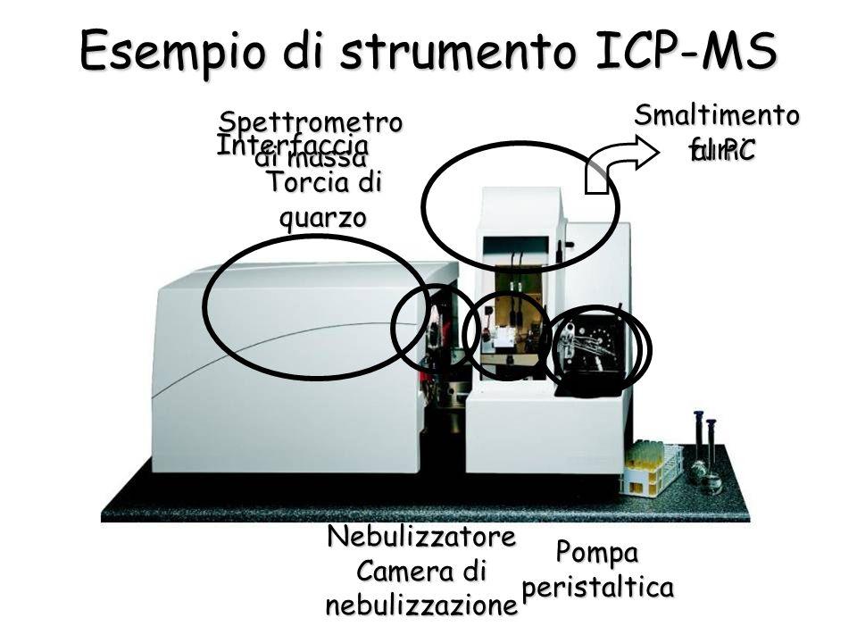 Esempio di strumento ICP-MS Pompa peristaltica Nebulizzatore Camera di nebulizzazione Smaltimento fumi Spettrometro di massa al PC Torcia di quarzo In