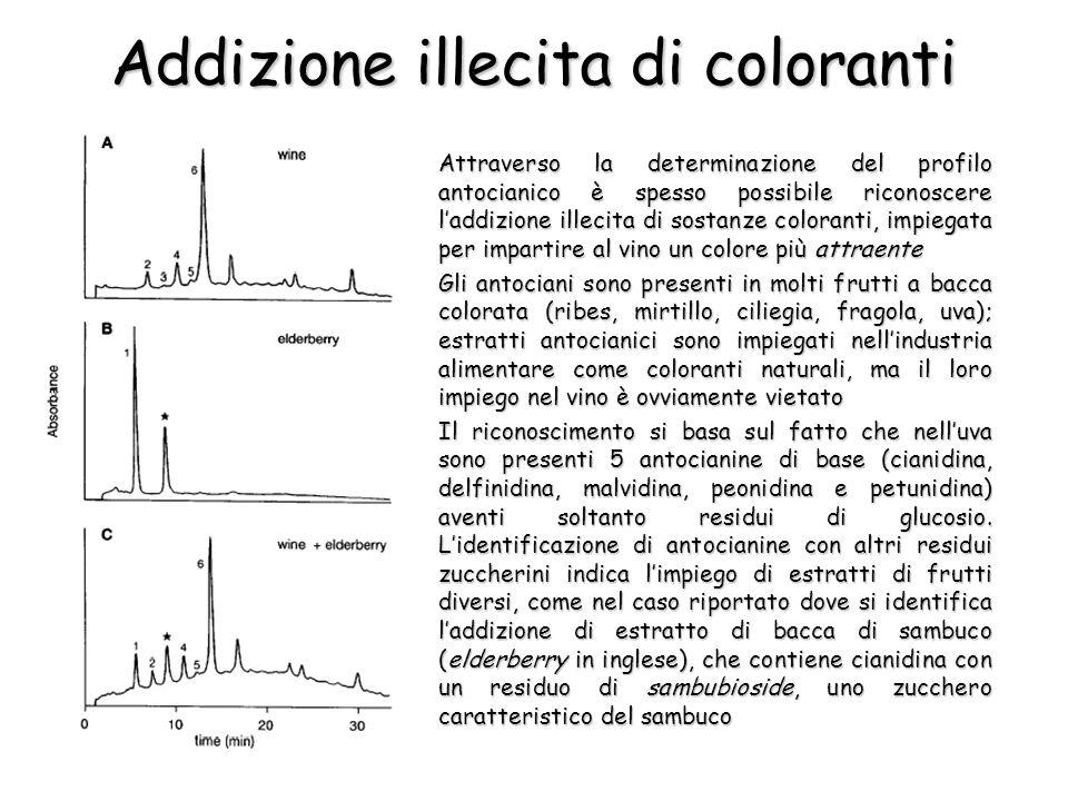 Addizione illecita di coloranti Attraverso la determinazione del profilo antocianico è spesso possibile riconoscere laddizione illecita di sostanze co