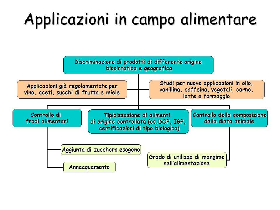 Discriminazione di prodotti di differente origine biosintetica e geografica biosintetica e geografica Controllo di frodi alimentari Applicazioni già r