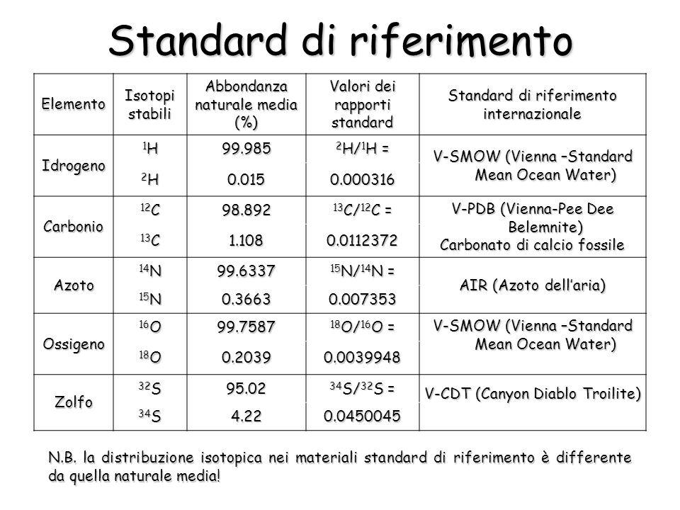 ElementoIsotopistabiliAbbondanza naturale media (%) Valori dei rapporti standard Standard di riferimento internazionale Idrogeno 1H1H1H1H99.985 2 H/ 1
