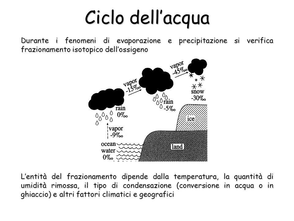Ciclo dellacqua Durante i fenomeni di evaporazione e precipitazione si verifica frazionamento isotopico dellossigeno Lentità del frazionamento dipende
