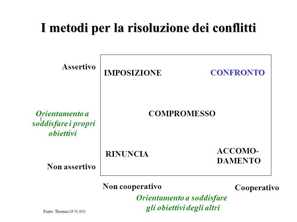 I metodi per la risoluzione dei conflitti Orientamento a soddisfare gli obiettivi degli altri Orientamento a soddisfare i propri obiettivi i Non coope