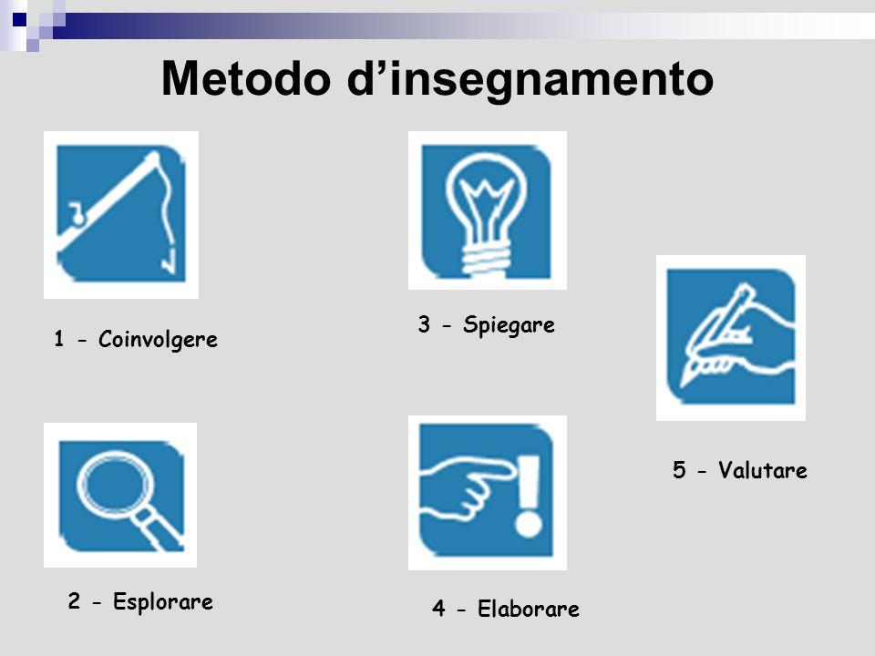 Metodo dinsegnamento Coinvolgere Prima di tutto, gli alunni devono entrare mentalmente in contatto con un problema.